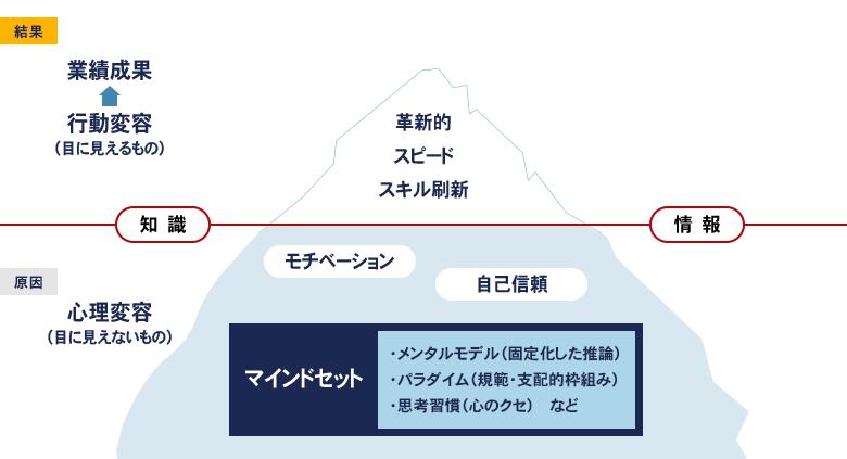 経営計画策定フェーズ