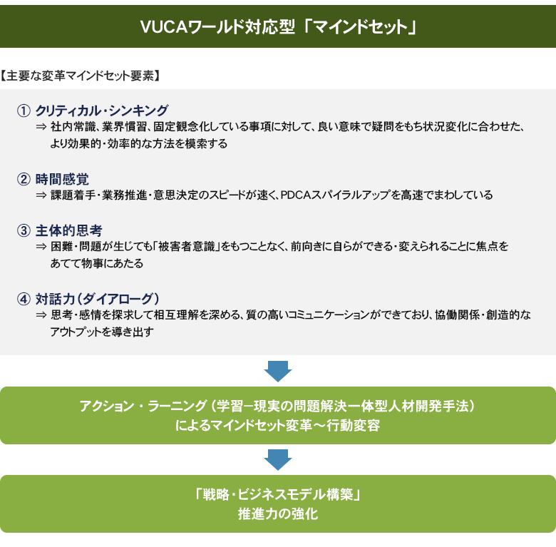 VUCAワールド対応型「マインドセット」