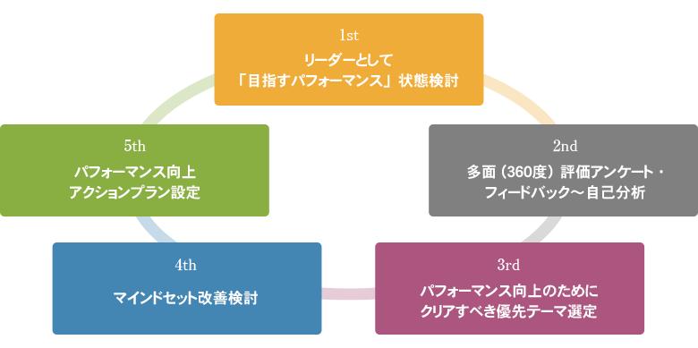 マインドセット 改善プログラム(前期研修)