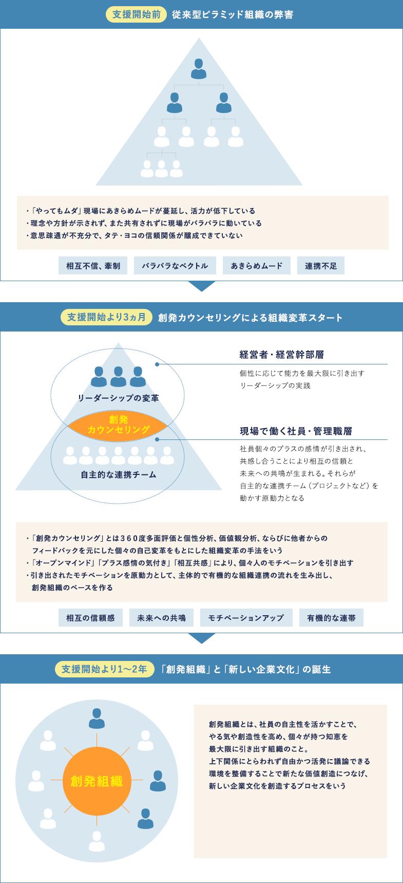 「創発組織」の実現に向けた組織変革ステップ