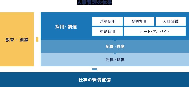人事管理の体系