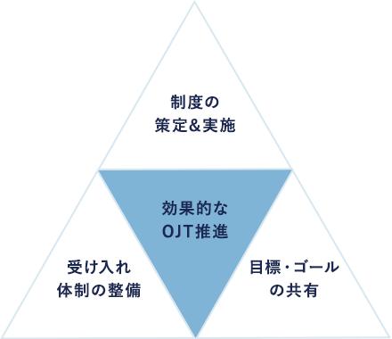 OJT教育推進イメージ