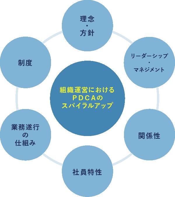 組織運営におけるPDCAのスパイラルアップ