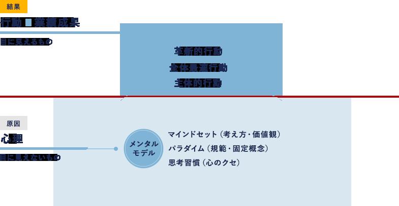 行動・業績の氷山の一角イメージ