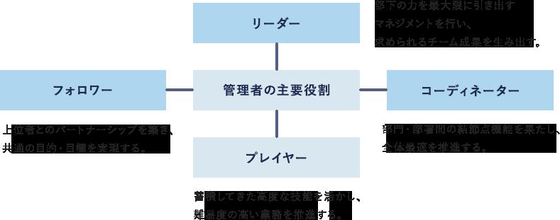 管理者の主要役割