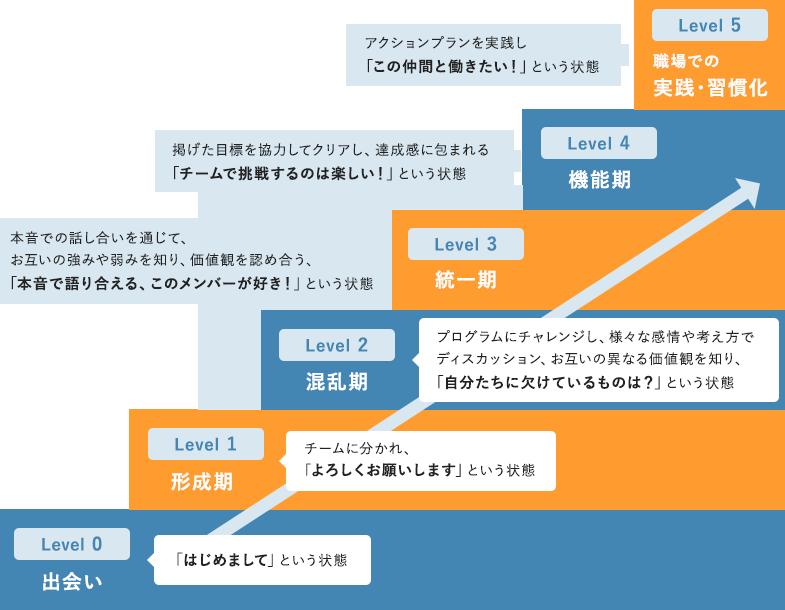 プログラムにおけるチーム形成のプロセス