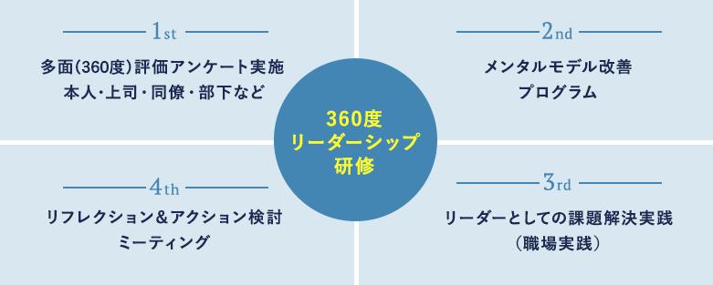 360度リーダーシップ研修